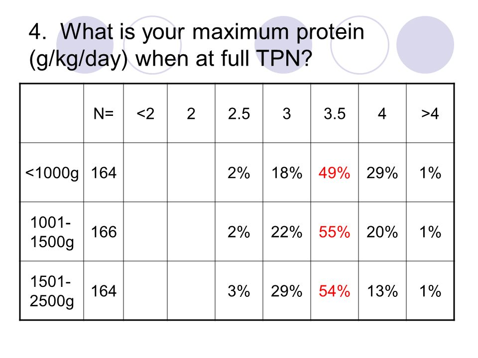 4. What is your maximum protein (g/kg/day) when at full TPN? N=<222.533.54>4 <1000g1642%18%49%29%1% 1001- 1500g 1662%22%55%20%1% 1501- 2500g 1643%29%5