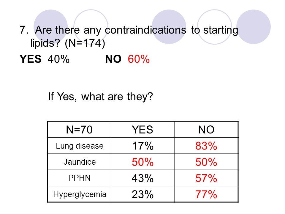 7. Are there any contraindications to starting lipids? (N=174) YES 40%NO 60% N=70YESNO Lung disease 17%83% Jaundice 50% PPHN 43%57% Hyperglycemia 23%7