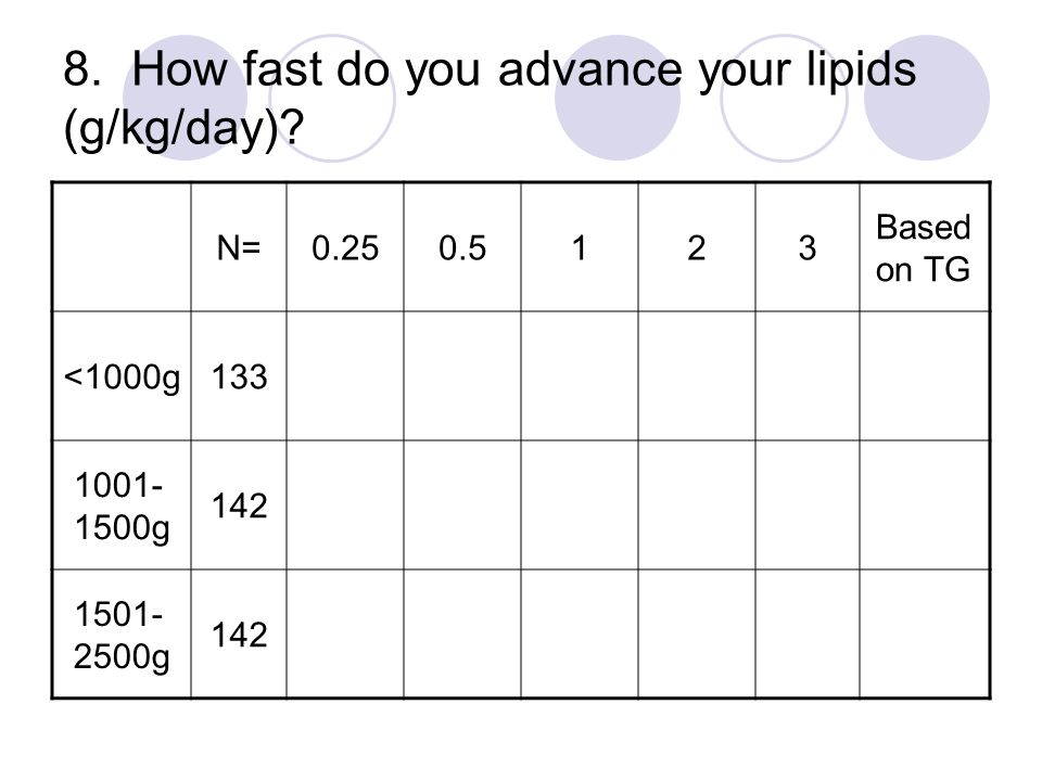 8. How fast do you advance your lipids (g/kg/day)? N=0.250.5123 Based on TG <1000g133 1001- 1500g 142 1501- 2500g 142