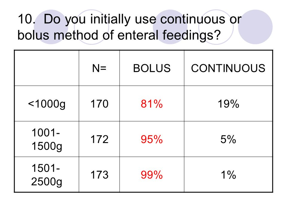 10. Do you initially use continuous or bolus method of enteral feedings? N=BOLUSCONTINUOUS <1000g17081%19% 1001- 1500g 17295%5% 1501- 2500g 17399%1%