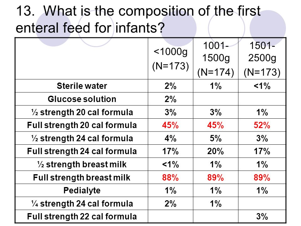 13. What is the composition of the first enteral feed for infants? <1000g (N=173) 1001- 1500g (N=174) 1501- 2500g (N=173) Sterile water2%1%<1% Glucose