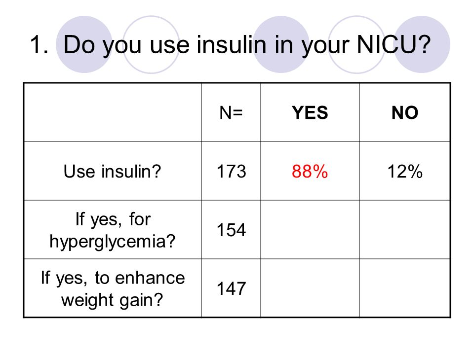 1. Do you use insulin in your NICU? N=YESNO Use insulin?17388%12% If yes, for hyperglycemia? 154 If yes, to enhance weight gain? 147