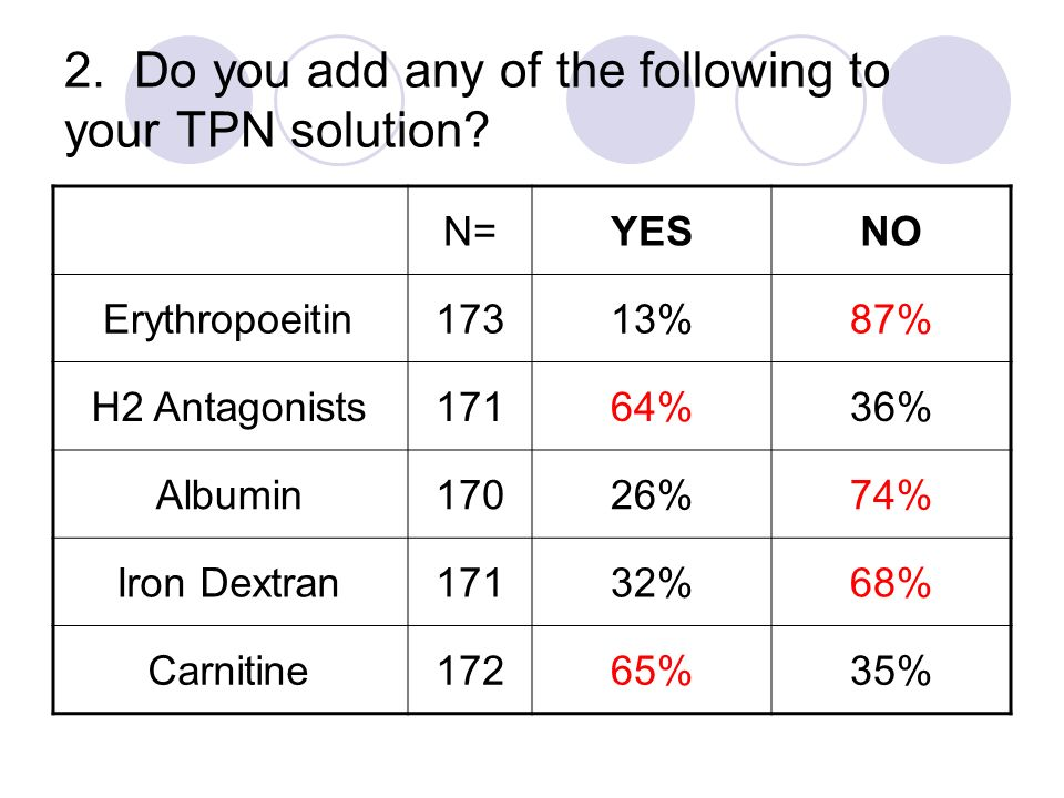 2. Do you add any of the following to your TPN solution? N=YESNO Erythropoeitin17313%87% H2 Antagonists17164%36% Albumin17026%74% Iron Dextran17132%68