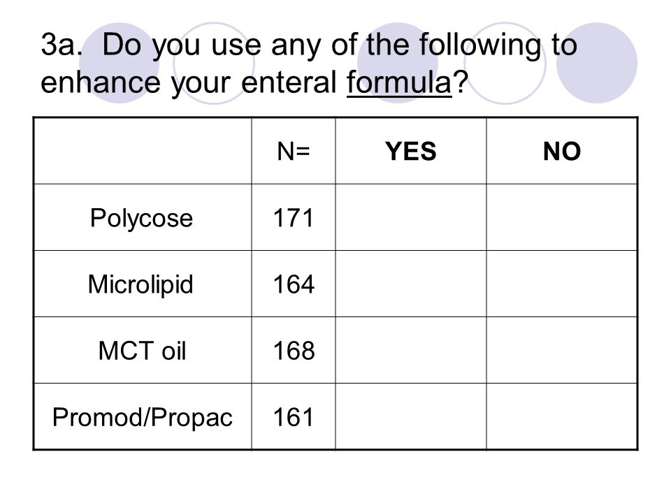 3a. Do you use any of the following to enhance your enteral formula? N=YESNO Polycose171 Microlipid164 MCT oil168 Promod/Propac161