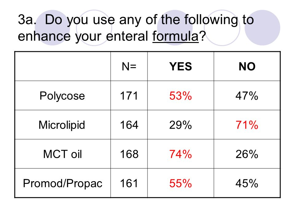 3a. Do you use any of the following to enhance your enteral formula? N=YESNO Polycose17153%47% Microlipid16429%71% MCT oil16874%26% Promod/Propac16155