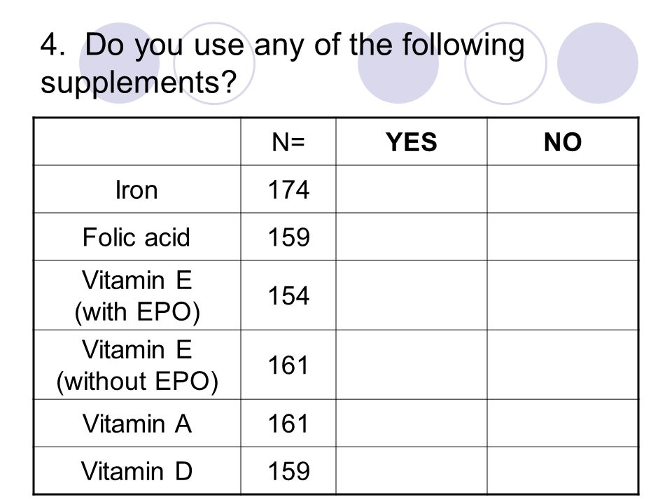 4. Do you use any of the following supplements? N=YESNO Iron174 Folic acid159 Vitamin E (with EPO) 154 Vitamin E (without EPO) 161 Vitamin A161 Vitami