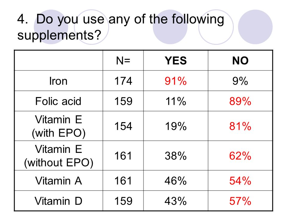 4. Do you use any of the following supplements? N=YESNO Iron17491%9% Folic acid15911%89% Vitamin E (with EPO) 15419%81% Vitamin E (without EPO) 16138%