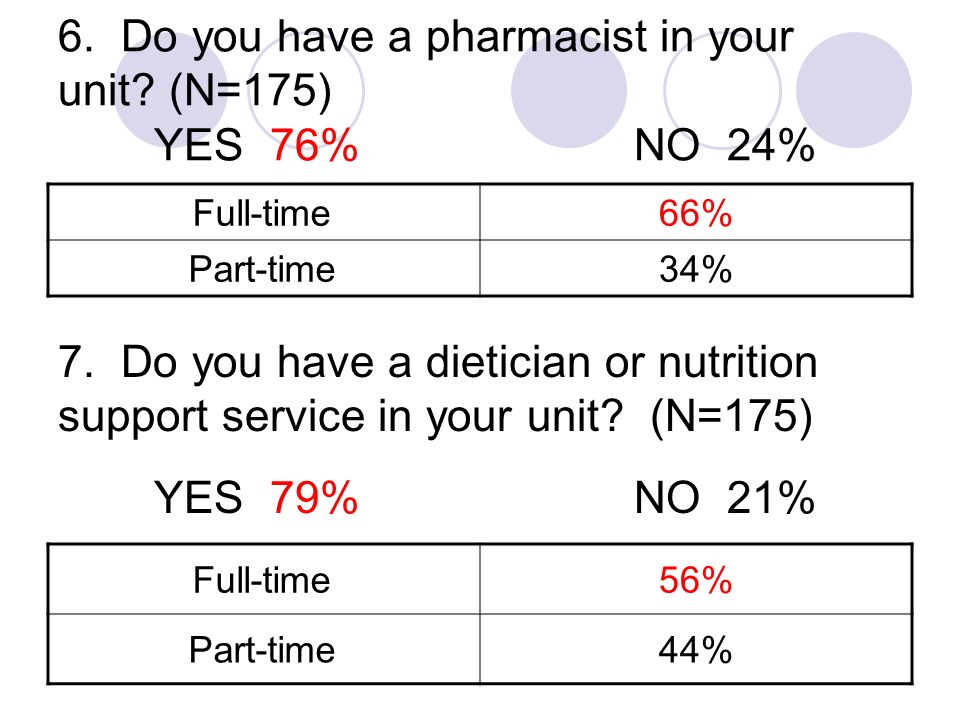 6. Do you have a pharmacist in your unit? (N=175) YES 76%NO 24% Full-time66% Part-time34% 7. Do you have a dietician or nutrition support service in y