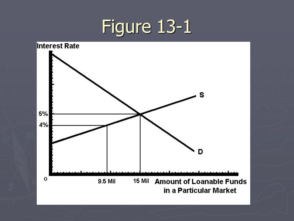 Figure 13-1