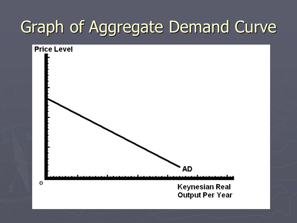 Graph of Aggregate Demand Curve