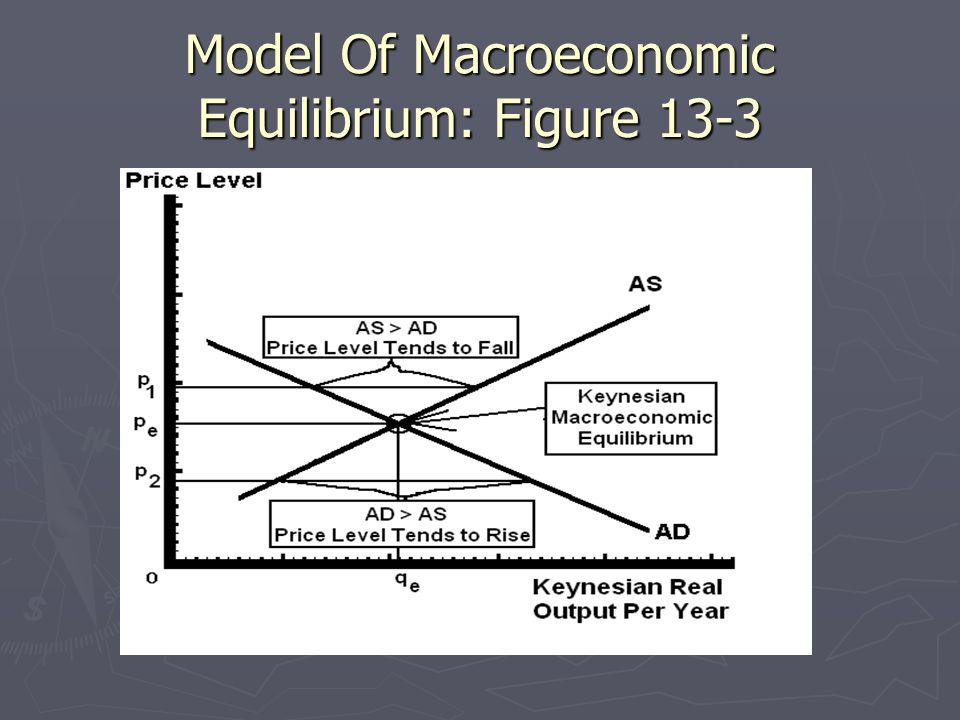 Model Of Macroeconomic Equilibrium: Figure 13-3