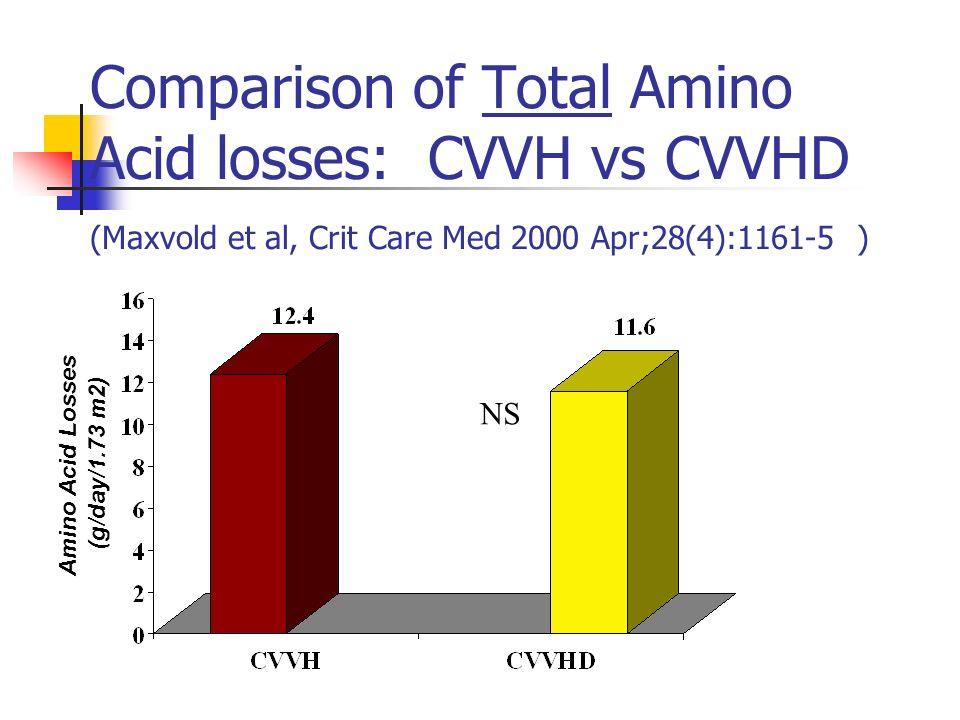 Comparison of Total Amino Acid losses: CVVH vs CVVHD (Maxvold et al, Crit Care Med 2000 Apr;28(4):1161-5 ) Amino Acid Losses (g/day/1.73 m2) NS