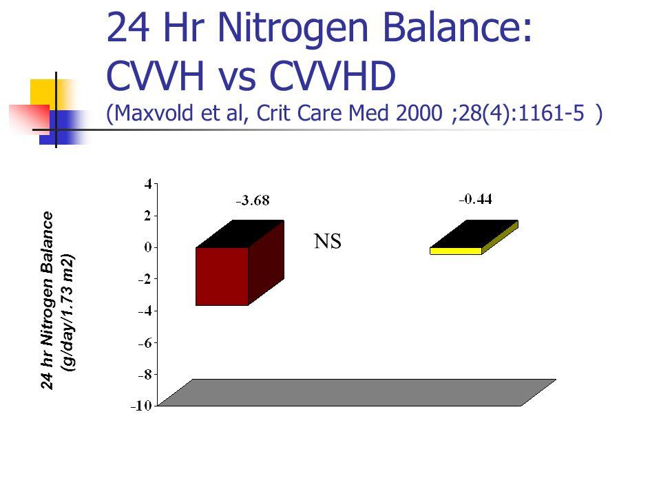 24 Hr Nitrogen Balance: CVVH vs CVVHD (Maxvold et al, Crit Care Med 2000 ;28(4):1161-5 ) 24 hr Nitrogen Balance (g/day/1.73 m2) NS