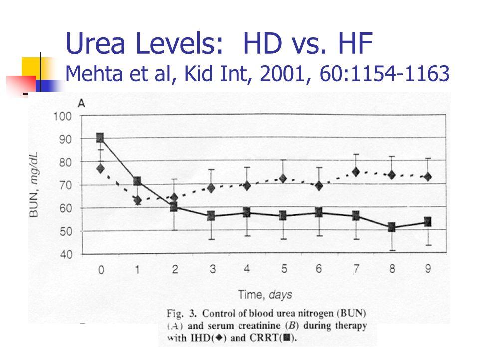 Urea Levels: HD vs. HF Mehta et al, Kid Int, 2001, 60:1154-1163