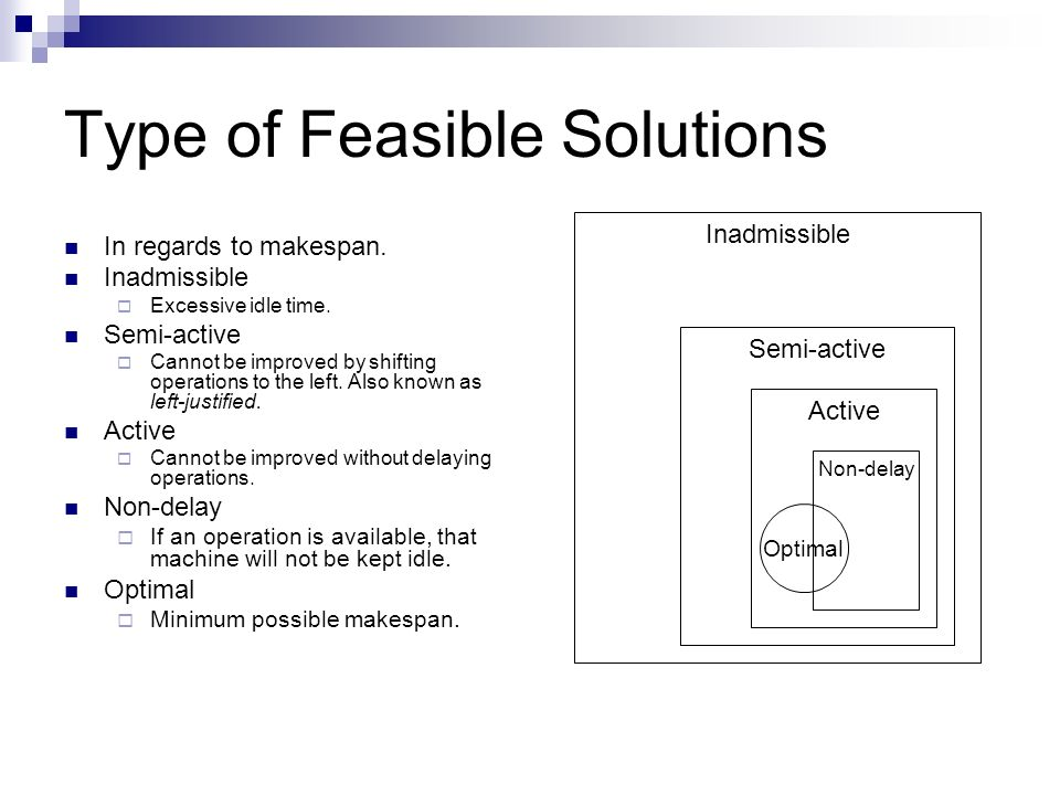 Type of Feasible Solutions In regards to makespan. Inadmissible Excessive idle time. Semi-active Cannot be improved by shifting operations to the left