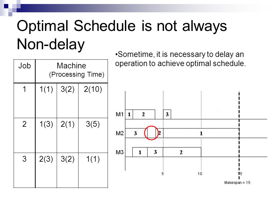 Optimal Schedule is not always Non-delay JobMachine (Processing Time) 11(1)3(2)2(10) 21(3)2(1)3(5) 32(3)3(2)1(1) Sometime, it is necessary to delay an