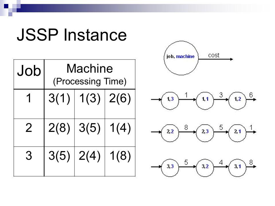 JSSP Instance Job Machine (Processing Time) 13(1)1(3)2(6) 22(8)3(5)1(4) 33(5)2(4)1(8)