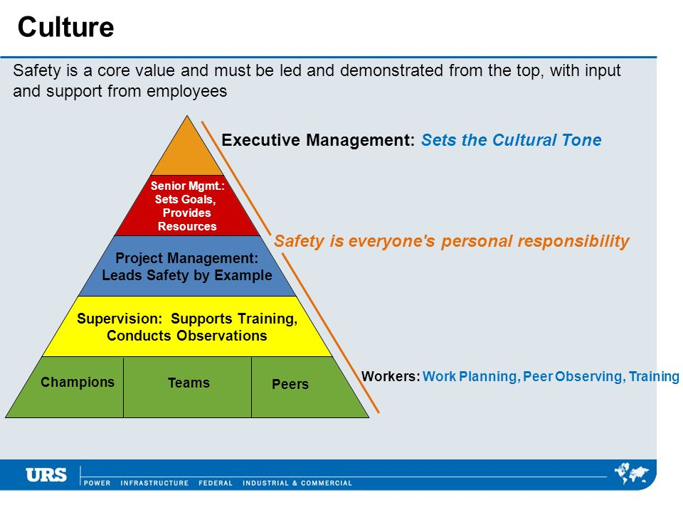 Safety is a core value and must be led and demonstrated from the top, with input and support from employees Executive Management: Sets the Cultural Tone Safety is everyone s personal responsibility Workers: Work Planning, Peer Observing, Training Senior Mgmt.: Sets Goals, Provides Resources Project Management: Leads Safety by Example Supervision: Supports Training, Conducts Observations Champions Teams Peers Culture