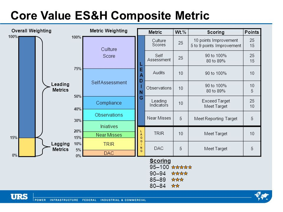 Core Value ES&H Composite Metric MetricWt.%ScoringPoints LEADINGLEADING Culture Scores 25 10 points Improvement 5 to 9 points Improvement 25 15 Self A
