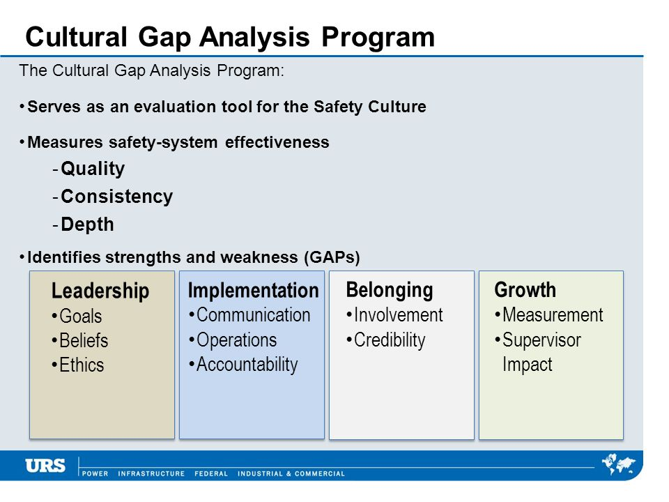 Cultural Gap Analysis Program The Cultural Gap Analysis Program: Serves as an evaluation tool for the Safety Culture Measures safety-system effectiven