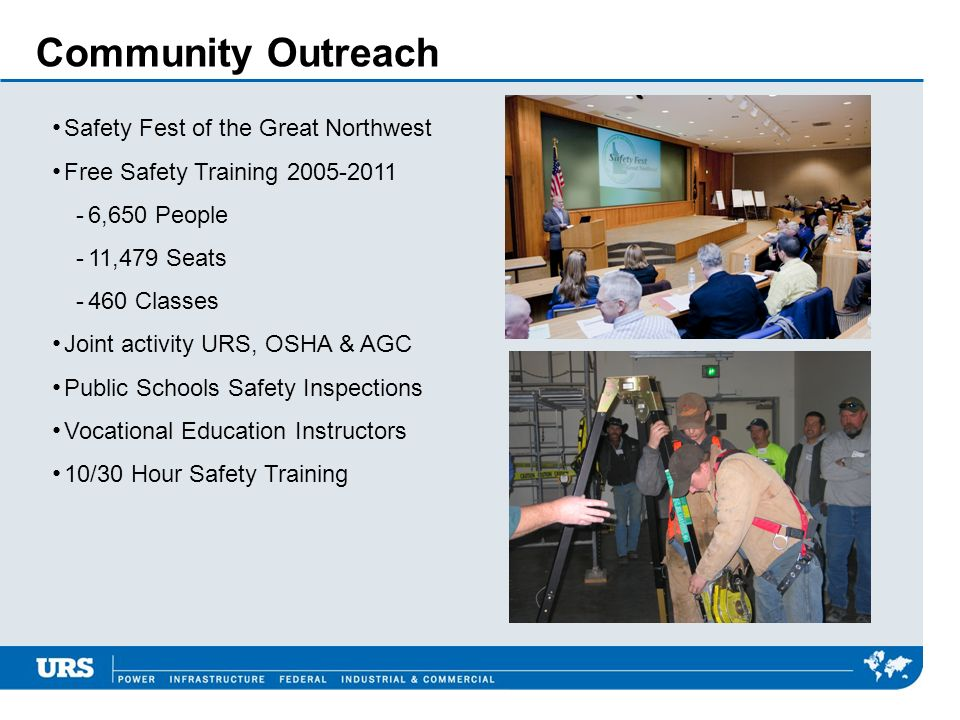 Community Outreach Safety Fest of the Great Northwest Free Safety Training 2005-2011 -6,650 People -11,479 Seats -460 Classes Joint activity URS, OSHA & AGC Public Schools Safety Inspections Vocational Education Instructors 10/30 Hour Safety Training