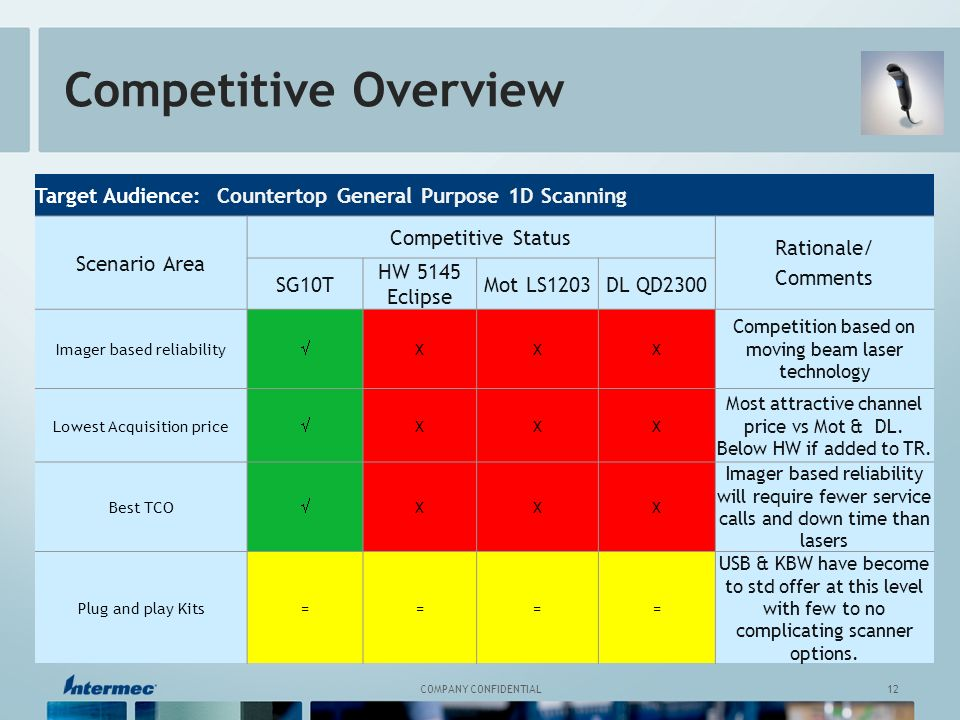12 COMPANY CONFIDENTIAL Competitive Overview Target Audience: Countertop General Purpose 1D Scanning Scenario Area Competitive Status Rationale/ Comments SG10T HW 5145 Eclipse Mot LS1203DL QD2300 Imager based reliability XXX Competition based on moving beam laser technology Lowest Acquisition price XXX Most attractive channel price vs Mot & DL.