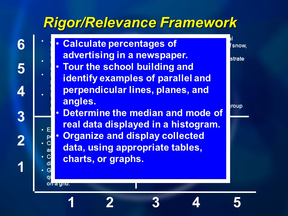 1 2 3 4 5 6 12345 A B D C Rigor/Relevance Framework Express probabilities as fractions, percents, or decimals. Classify triangles according to angle s