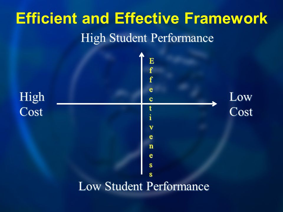 Efficient and Effective Framework High Cost Low Cost High Student Performance Low Student Performance EfEffecfecttivenessivenessEfEffecfecttivenessive