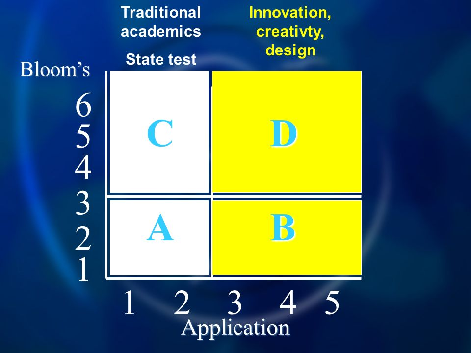 1 2 3 4 5 4 5 6 3 2 1 Blooms Application C D A B Traditional academics State test Innovation, creativty, design