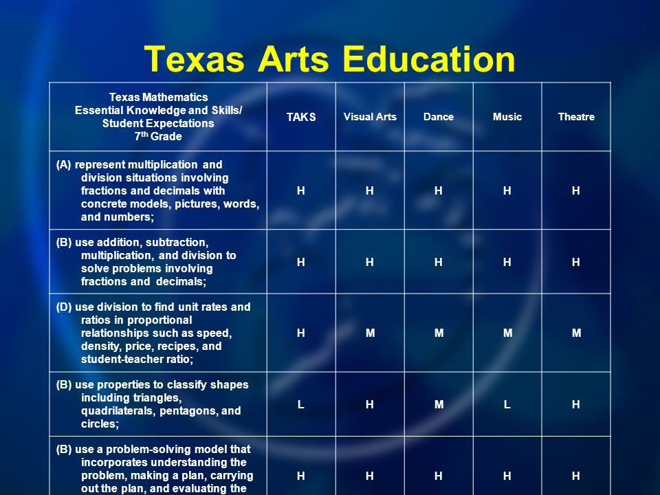 Texas Arts Education Texas Mathematics Essential Knowledge and Skills/ Student Expectations 7 th Grade TAKS Visual ArtsDanceMusicTheatre (A) represent