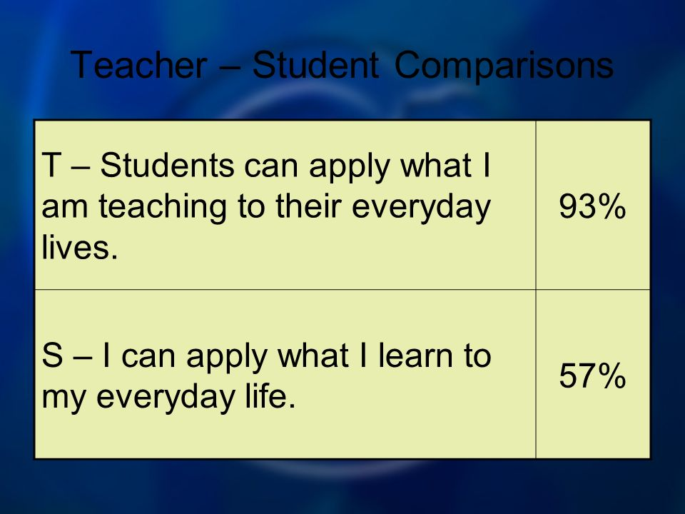 Teacher – Student Comparisons T – Students can apply what I am teaching to their everyday lives. 93% S – I can apply what I learn to my everyday life.