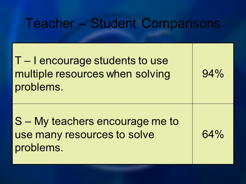 Teacher – Student Comparisons T – I encourage students to use multiple resources when solving problems. 94% S – My teachers encourage me to use many r