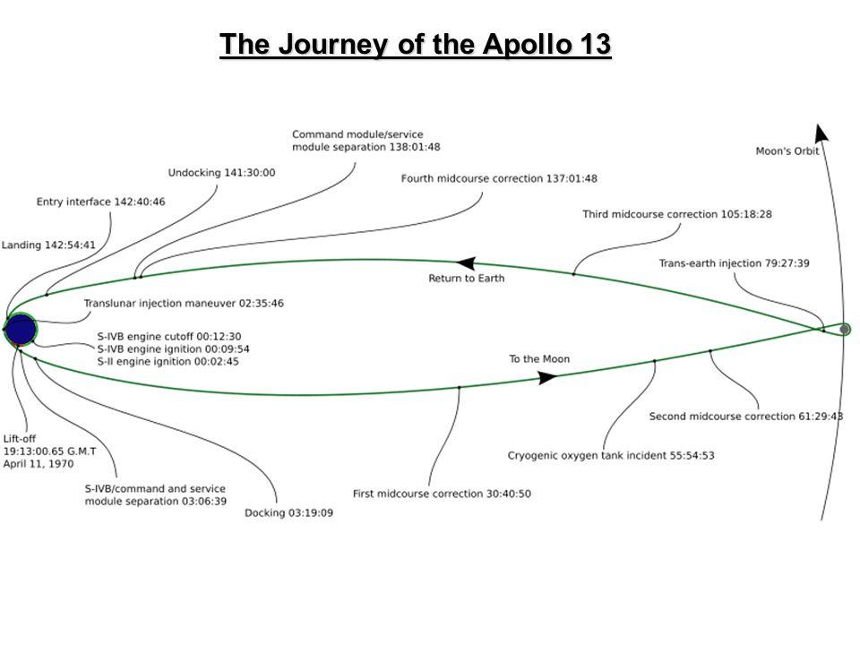 The Journey of the Apollo 13