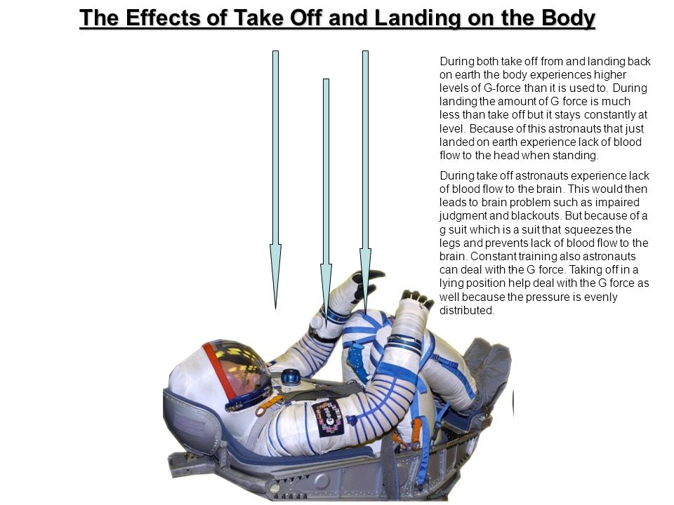 The Effects of Take Off and Landing on the Body During both take off from and landing back on earth the body experiences higher levels of G-force than