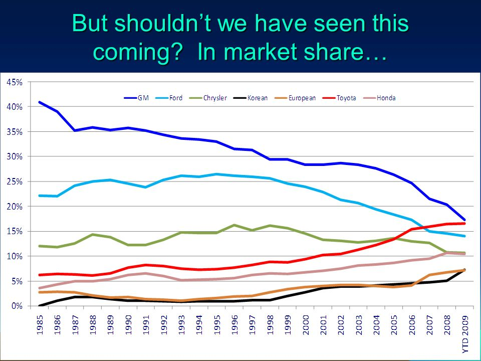 But shouldnt we have seen this coming In market share… Source: Wards AutoInfobank