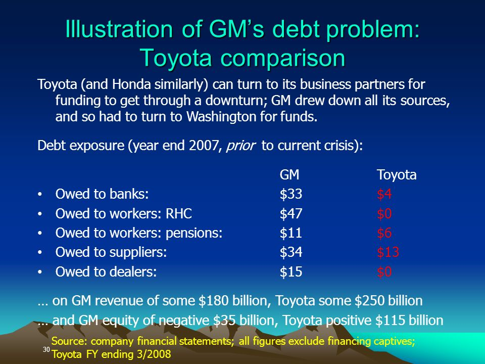 30 Illustration of GMs debt problem: Toyota comparison Toyota (and Honda similarly) can turn to its business partners for funding to get through a downturn; GM drew down all its sources, and so had to turn to Washington for funds.