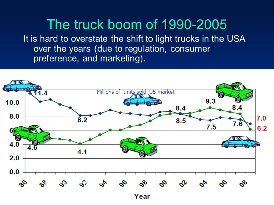 32 The truck boom of 1990-2005 It is hard to overstate the shift to light trucks in the USA over the years (due to regulation, consumer preference, and marketing).