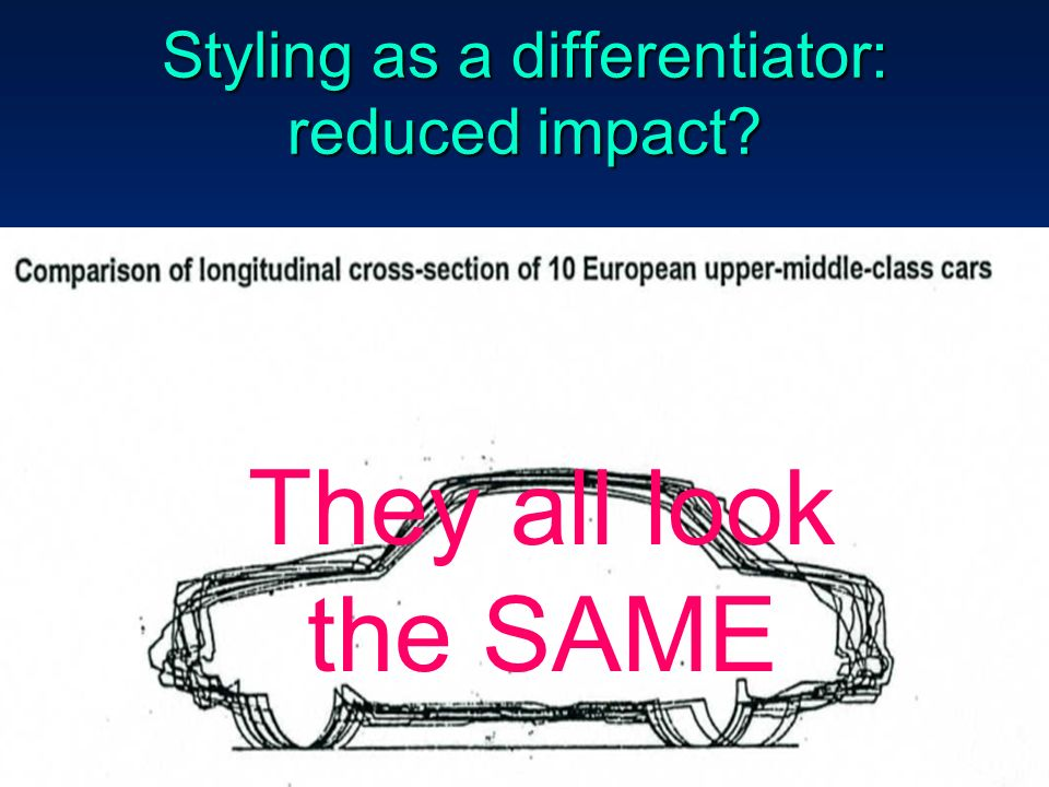 37 Styling as a differentiator: reduced impact They all look the SAME