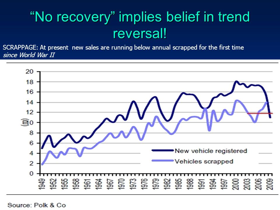 No recovery implies belief in trend reversal.