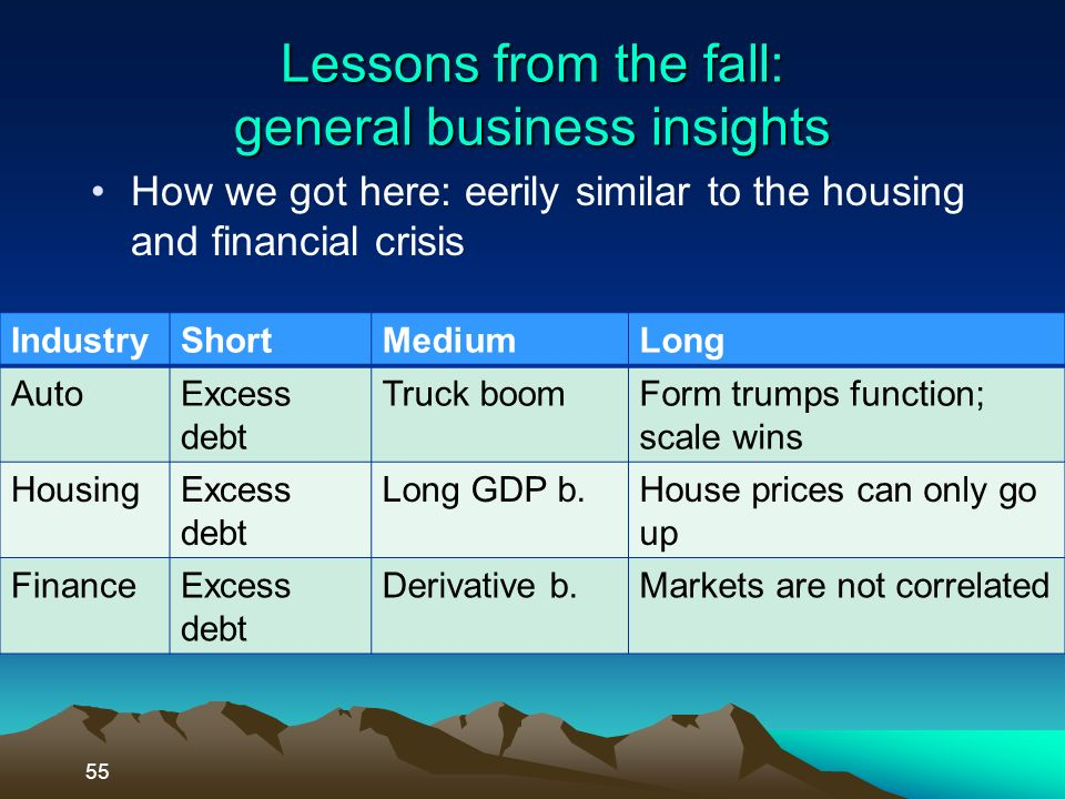 Lessons from the fall: general business insights How we got here: eerily similar to the housing and financial crisis 55 IndustryShortMediumLong AutoExcess debt Truck boomForm trumps function; scale wins HousingExcess debt Long GDP b.House prices can only go up FinanceExcess debt Derivative b.Markets are not correlated
