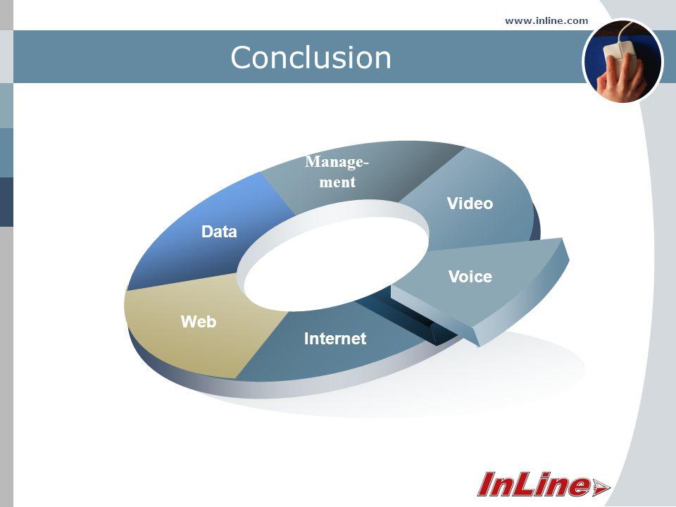 www.inline.com Conclusion Data Manage- ment Video Voice Web Internet
