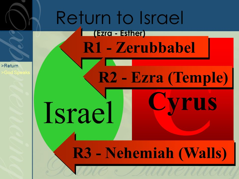 B Babylon C Cyrus R1 - Zerubbabel R2 - Ezra (Temple) Israel R3 - Nehemiah (Walls) Return to Israel (Ezra - Esther) >Return >God Speaks