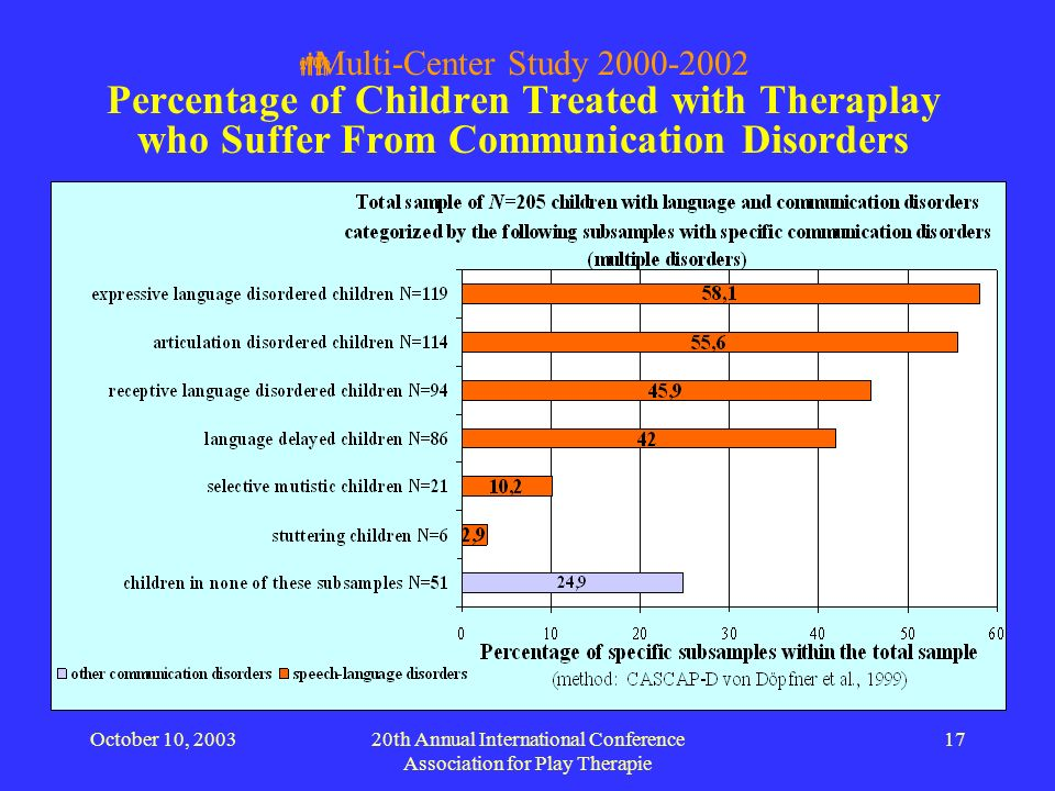 October 10, 200320th Annual International Conference Association for Play Therapie 17 Multi-Center Study 2000-2002 Percentage of Children Treated with