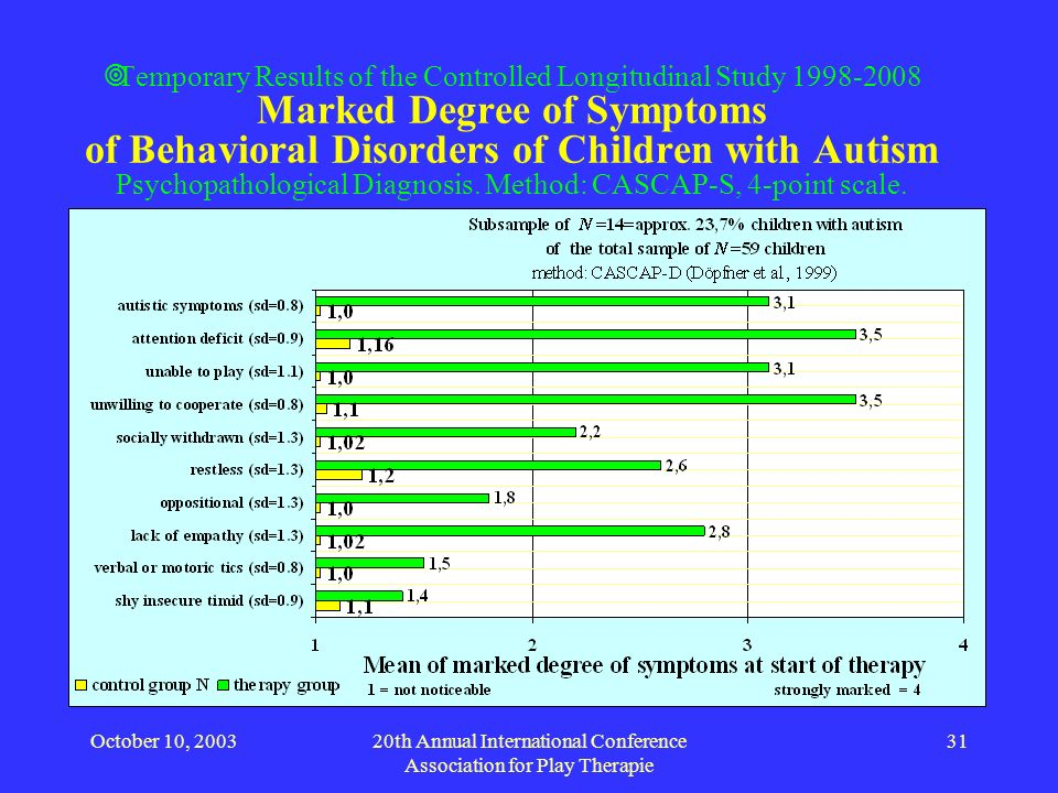 October 10, 200320th Annual International Conference Association for Play Therapie 31 Temporary Results of the Controlled Longitudinal Study 1998-2008