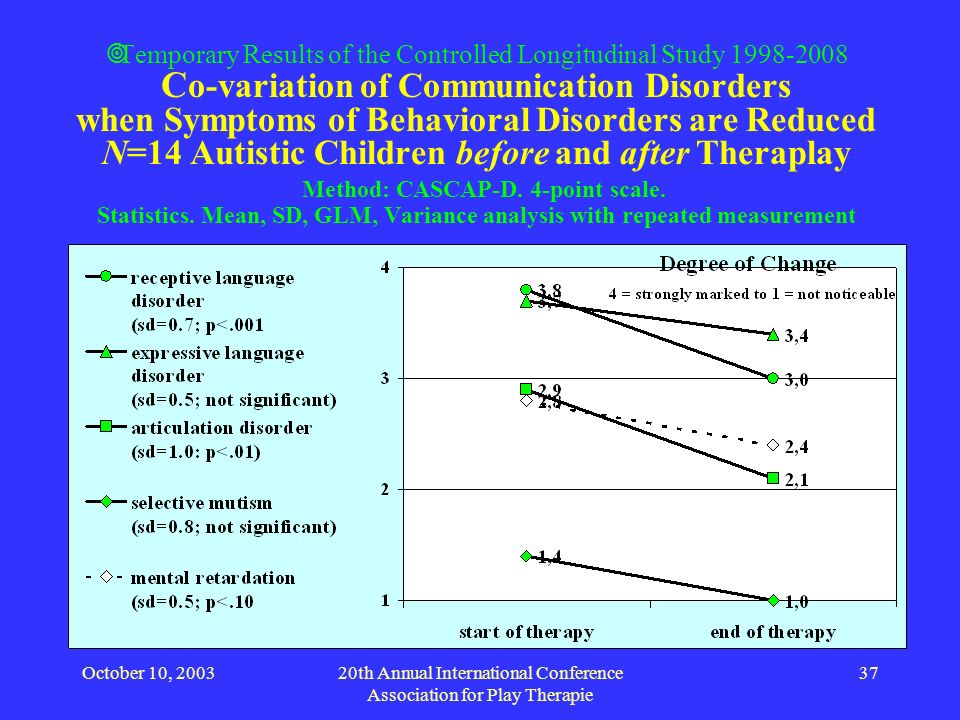 October 10, 200320th Annual International Conference Association for Play Therapie 37 Temporary Results of the Controlled Longitudinal Study 1998-2008