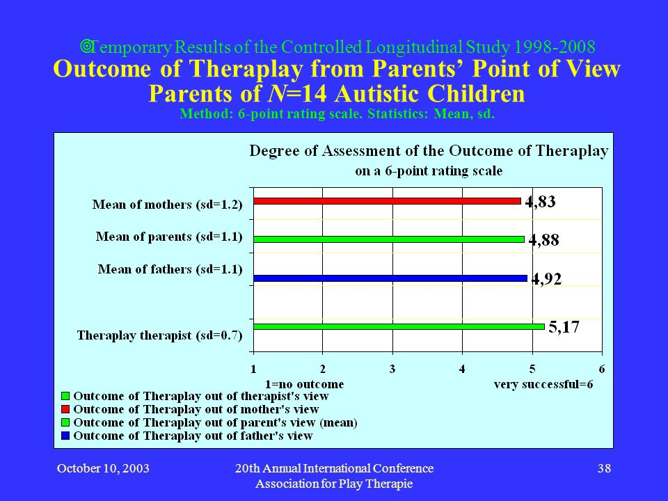 October 10, 200320th Annual International Conference Association for Play Therapie 38 Temporary Results of the Controlled Longitudinal Study 1998-2008