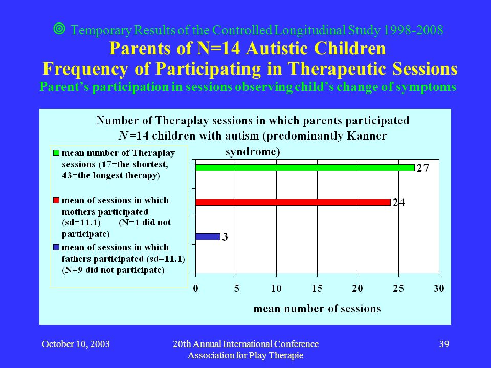 October 10, 200320th Annual International Conference Association for Play Therapie 39 Temporary Results of the Controlled Longitudinal Study 1998-2008