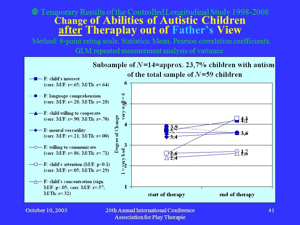 October 10, 200320th Annual International Conference Association for Play Therapie 41 Temporary Results of the Controlled Longitudinal Study 1998-2008