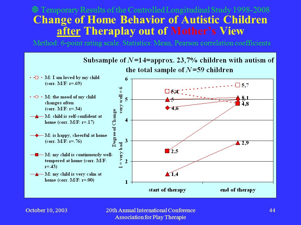 October 10, 200320th Annual International Conference Association for Play Therapie 44 Temporary Results of the Controlled Longitudinal Study 1998-2008