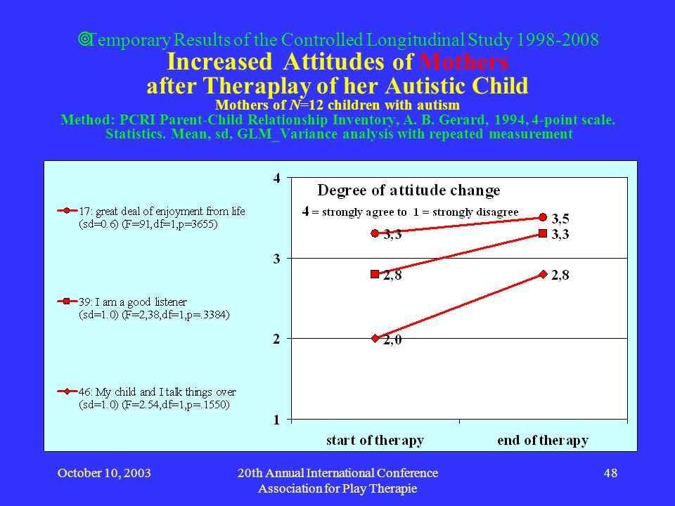 October 10, 200320th Annual International Conference Association for Play Therapie 48 Temporary Results of the Controlled Longitudinal Study 1998-2008